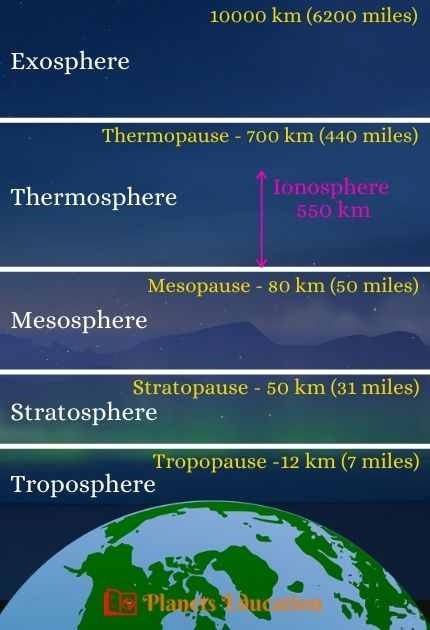 Layers of Atmosphere in Order