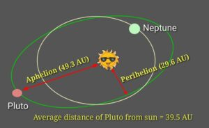 Pluto distance from sun