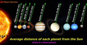 average distance of planets from sun